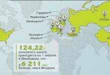ТОП стран мира по золотым резервам