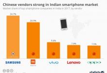 Китайские поставщики сильны на индийском рынке смартфонов