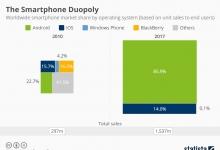 Продажи глобальных смартфонов по операционной системе.