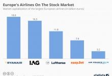 Авиакомпании Европы на фондовом рынке