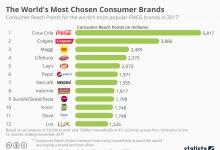 Самые популярные потребительские бренды в мире