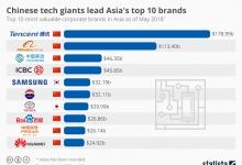 Китайские технологические гиганты возглавляют топ-10 ведущих брендов Азии