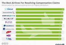 Лучшие авиакомпании для решения компенсационных претензий
