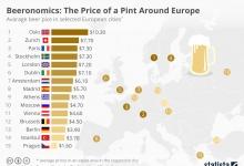 Пивономика: цена на пинту по всей Европе
