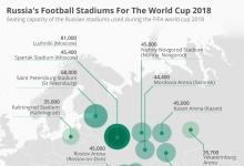 Футбольные стадионы России для чемпионата мира 2018 года