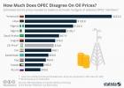 Насколько ОПЕК не согласна с ценами на нефть?
