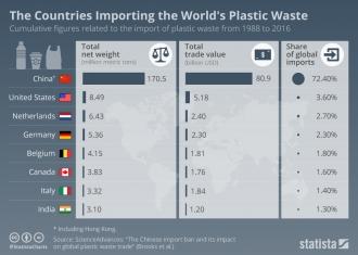 Страны, импортирующие пластиковые отходы мира