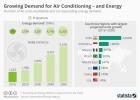 Растущий спрос на кондиционирование - и энергию